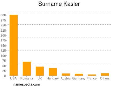 Surname Kasler
