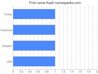 Given name Kasli