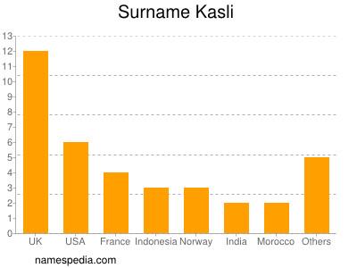 Surname Kasli