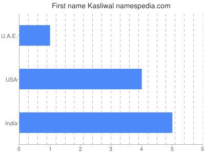 Given name Kasliwal