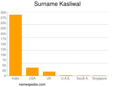 Surname Kasliwal