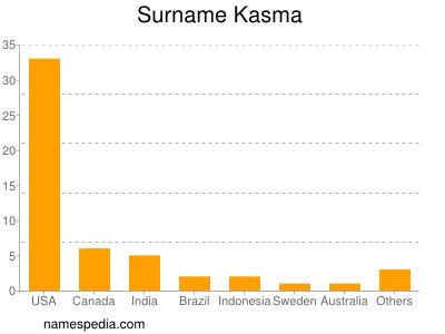 Surname Kasma