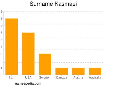 Surname Kasmaei
