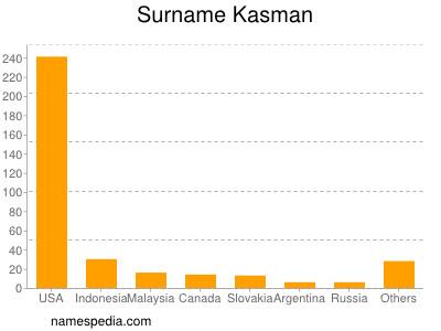 Surname Kasman