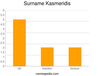 Surname Kasmeridis