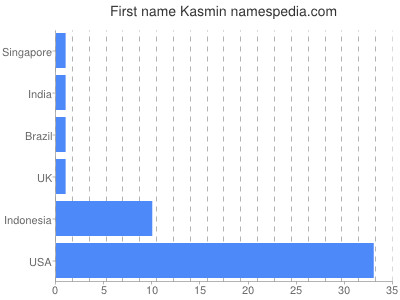 Given name Kasmin