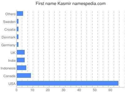 Given name Kasmir