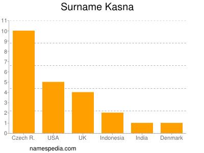 Surname Kasna