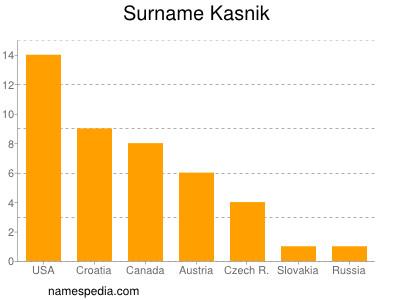 Surname Kasnik