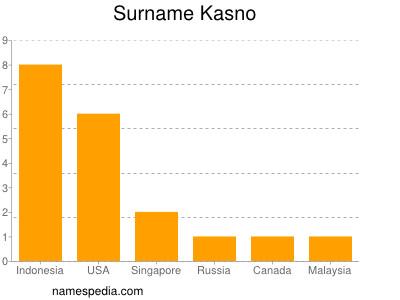 Surname Kasno
