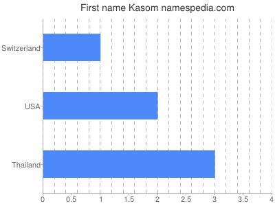 Given name Kasom