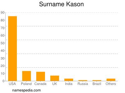 Surname Kason