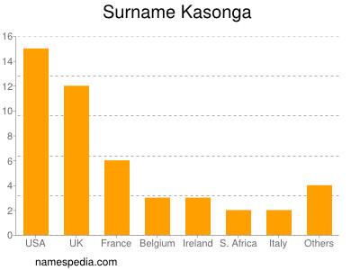 Surname Kasonga