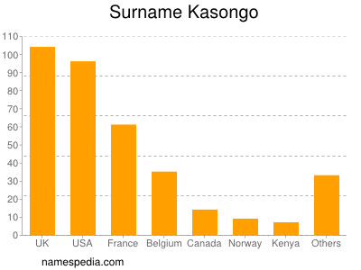 Surname Kasongo