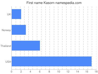 Given name Kasorn