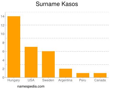 Surname Kasos