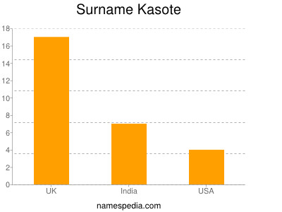 Surname Kasote