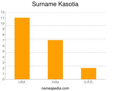 Surname Kasotia