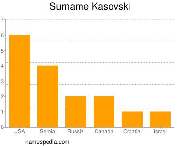 Surname Kasovski