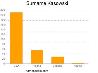 Surname Kasowski