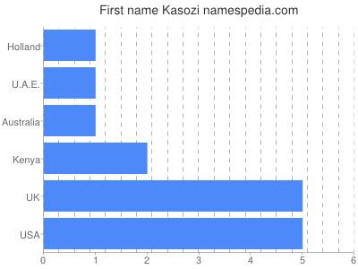 Given name Kasozi