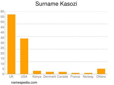 Surname Kasozi