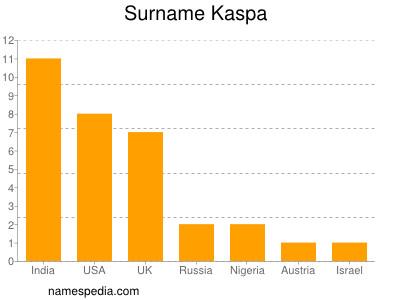 Surname Kaspa