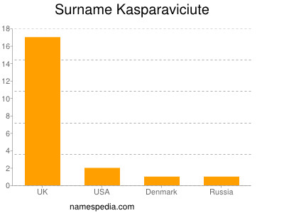 Surname Kasparaviciute