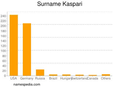 Surname Kaspari