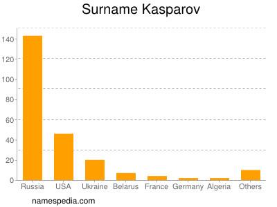 Surname Kasparov