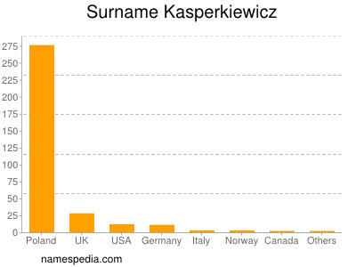 Surname Kasperkiewicz
