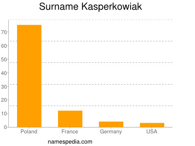 Surname Kasperkowiak