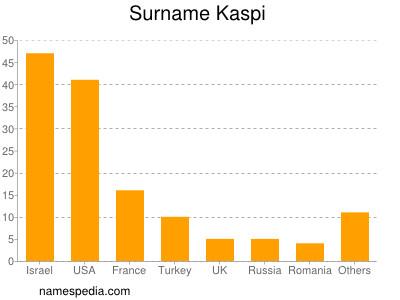 Surname Kaspi