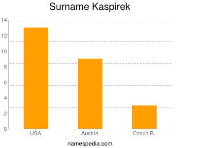 Surname Kaspirek
