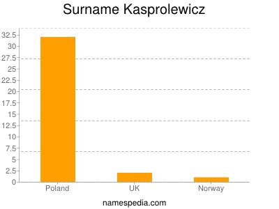Surname Kasprolewicz