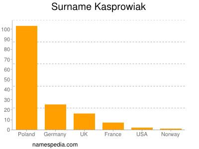 Surname Kasprowiak
