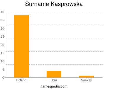 Surname Kasprowska