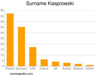 Surname Kasprowski