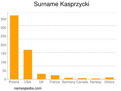 Surname Kasprzycki