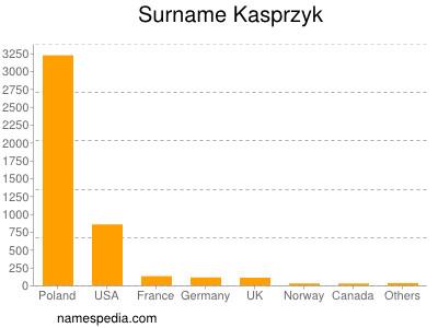Surname Kasprzyk