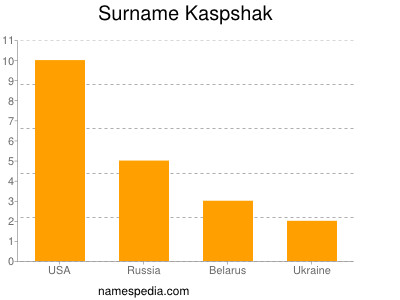 Surname Kaspshak