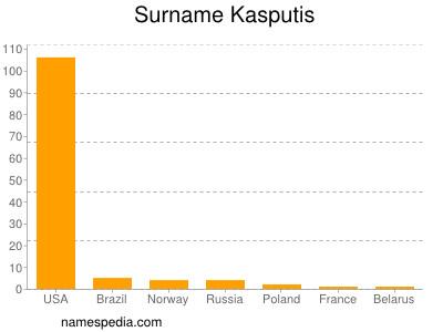Surname Kasputis