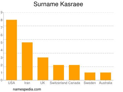 Surname Kasraee