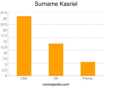 Surname Kasriel