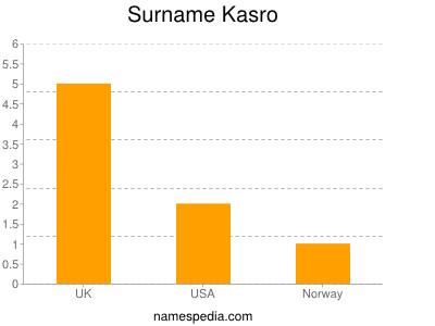 Surname Kasro