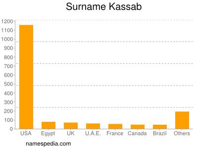 Surname Kassab