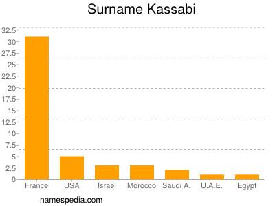 Surname Kassabi