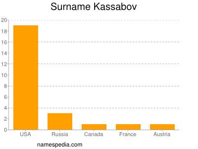 Surname Kassabov