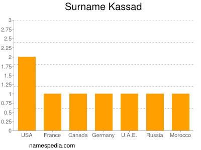 Surname Kassad