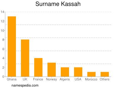 Surname Kassah